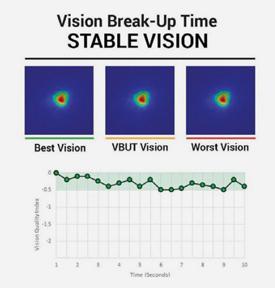 HD Analyzer Vision Break-Up Time